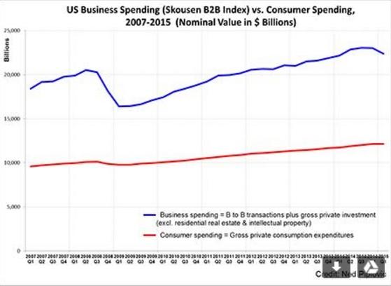 B2B vs. Consumer