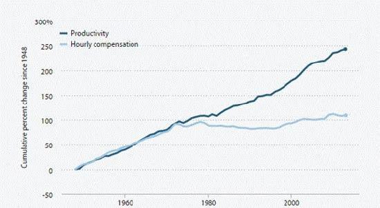 Decreasing Wages