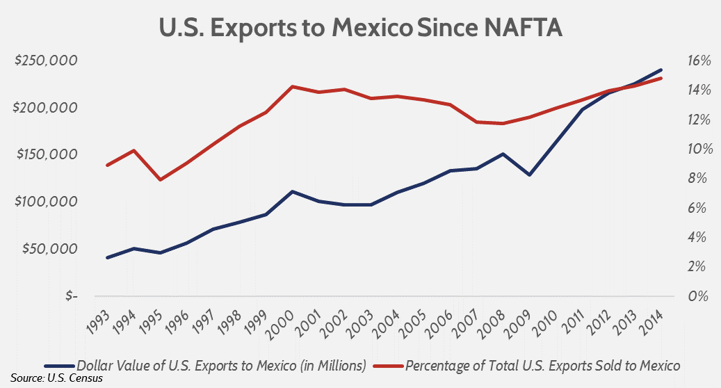 is trump wrong about u s  trade with mexico