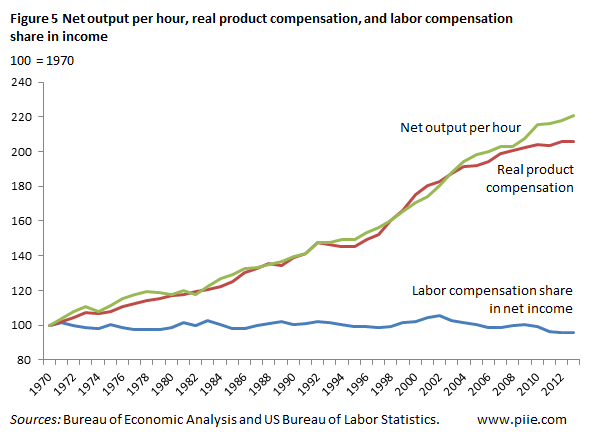 Wage increses -benefits